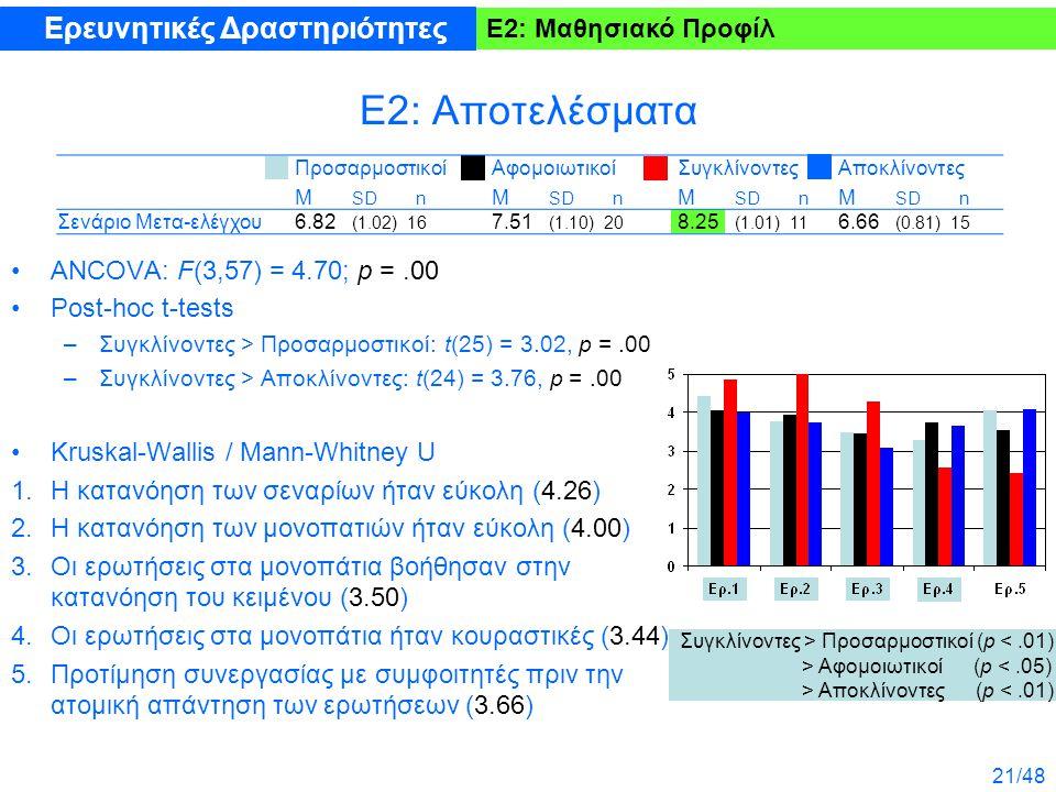 21/48 Ε2: Αποτελέσματα ANCOVA: F(3,57) = 4.70; p =.00 Post-hoc t-tests –Συγκλίνοντες > Προσαρμοστικοί: t(25) = 3.02, p =.00 –Συγκλίνοντες > Αποκλίνοντ