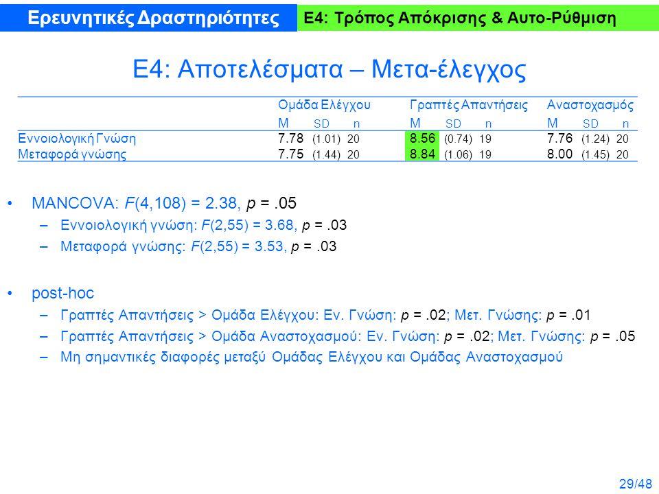 29/48 Ε4: Τρόπος Απόκρισης & Αυτο-Ρύθμιση Ε4: Αποτελέσματα – Μετα-έλεγχος MANCOVA: F(4,108) = 2.38, p =.05 –Εννοιολογική γνώση: F(2,55) = 3.68, p =.03 –Μεταφορά γνώσης: F(2,55) = 3.53, p =.03 post-hoc –Γραπτές Απαντήσεις > Ομάδα Ελέγχου: Εν.