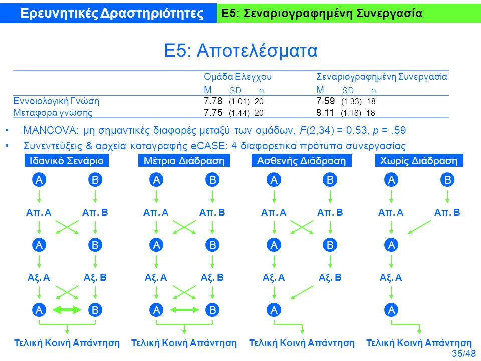 35/48 Ε5: Σεναριογραφημένη Συνεργασία Ε5: Αποτελέσματα MANCOVA: μη σημαντικές διαφορές μεταξύ των ομάδων, F(2,34) = 0.53, p =.59 Συνεντεύξεις & αρχεία καταγραφής eCASE: 4 διαφορετικά πρότυπα συνεργασίας Ερευνητικές Δραστηριότητες Ομάδα Ελέγχου M SD n Σεναριογραφημένη Συνεργασία M SD n Εννοιολογική Γνώση7.78 (1.01) 20 7.59 (1.33) 18 Μεταφορά γνώσης7.75 (1.44) 20 8.11 (1.18) 18 Τελική Κοινή Απάντηση Α Απ.
