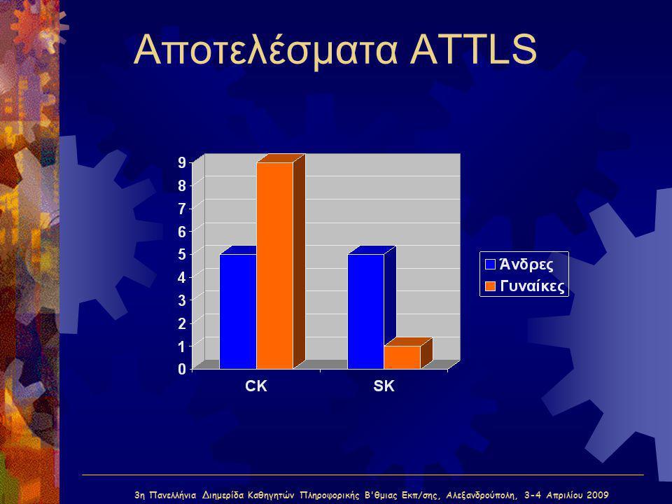3η Πανελλήνια Διημερίδα Καθηγητών Πληροφορικής Β'θμιας Εκπ/σης, Αλεξανδρούπολη, 3-4 Απριλίου 2009 Αποτελέσματα ATTLS