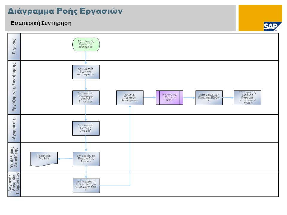 Διάγραμμα Ροής Εργασιών Εσωτερική Συντήρηση Εργαζόμενος Συντήρησης Αγοραστής Λογιστής Λογ/μών Πληρωτέων Γεγονός Υπάλληλος Αποθήκης Καταγραφ ή Χρόνων (211) Δημιουργία Τεχνικού Αντικειμένου Εξοπλισμός Πρέπει να Συντηρηθεί Παραλαβή Αγαθών Δημιουργία Εσωτερικής Εντολή Επισκευής Δημιουργία Εντολής Αγοράς Επιβεβαίωση Παραλαβής Αγαθών Καταχώριση Τιμολογίου για Εξωτ.Συντήρησ η Εμφάν.Προγρ./ Πραγματ.Εξόδω ν Κλείσιμο της Εντολής Παροχής Υπηρεσιών Τεχνικά Αλλαγή Τεχνικού Αντικειμένου