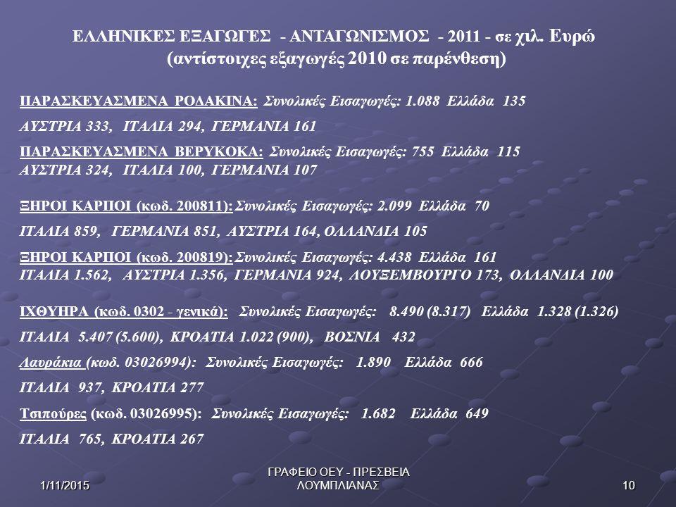 101/11/2015 ΓΡΑΦΕΙΟ ΟΕΥ - ΠΡΕΣΒΕΙΑ ΛΟΥΜΠΛΙΑΝΑΣ ΠΑΡΑΣΚΕΥΑΣΜΕΝΑ ΡΟΔΑΚΙΝΑ: Συνολικές Εισαγωγές: 1.088 Ελλάδα 135 ΑΥΣΤΡΙΑ 333, ΙΤΑΛΙΑ 294, ΓΕΡΜΑΝΙΑ 161 ΠΑΡΑΣΚΕΥΑΣΜΕΝΑ ΒΕΡΥΚΟΚΑ: Συνολικές Εισαγωγές: 755 Ελλάδα 115 ΑΥΣΤΡΙΑ 324, ΙΤΑΛΙΑ 100, ΓΕΡΜΑΝΙΑ 107 ΞΗΡΟΙ ΚΑΡΠΟΙ (κωδ.