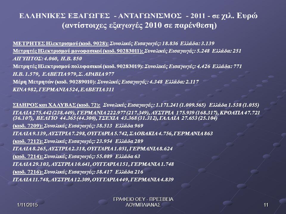 111/11/2015 ΓΡΑΦΕΙΟ ΟΕΥ - ΠΡΕΣΒΕΙΑ ΛΟΥΜΠΛΙΑΝΑΣ ΜΕΤΡΗΤΕΣ Ηλεκτρισμού (κωδ. 9028): Συνολικές Εισαγωγές: 18.836 Ελλάδα: 3.139 Μετρητές Ηλεκτρισμού μονοφα