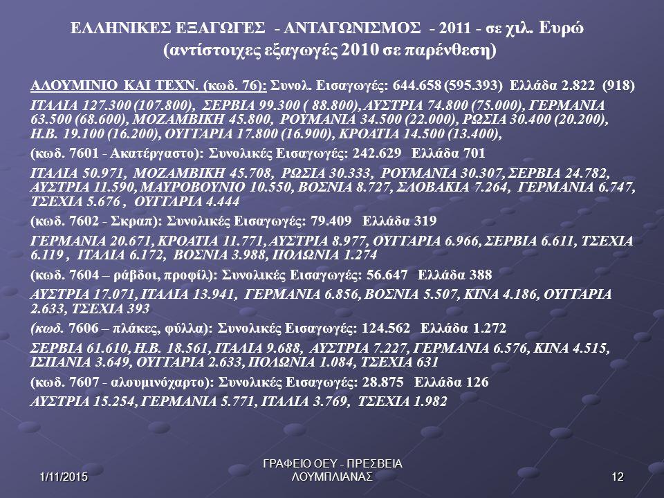 ΕΛΛΗΝΙΚΕΣ ΕΞΑΓΩΓΕΣ - ΑΝΤΑΓΩΝΙΣΜΟΣ - 2011 - σε χιλ. Ευρώ (αντίστοιχες εξαγωγές 2010 σε παρένθεση) 121/11/2015 ΓΡΑΦΕΙΟ ΟΕΥ - ΠΡΕΣΒΕΙΑ ΛΟΥΜΠΛΙΑΝΑΣ ΑΛΟΥΜΙ
