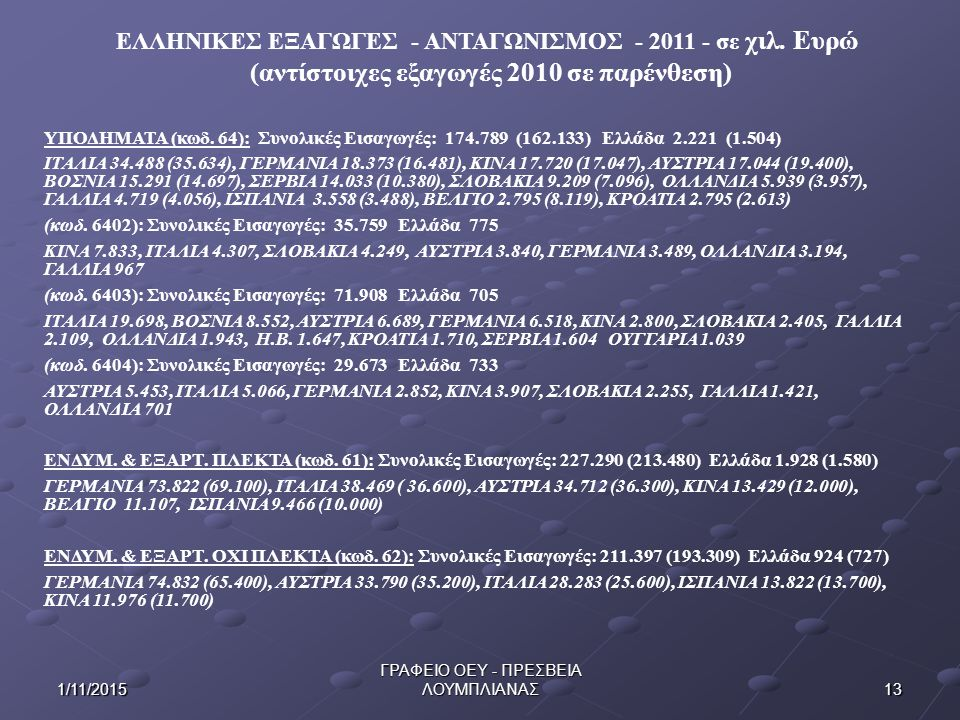 ΕΛΛΗΝΙΚΕΣ ΕΞΑΓΩΓΕΣ - ΑΝΤΑΓΩΝΙΣΜΟΣ - 2011 - σε χιλ. Ευρώ (αντίστοιχες εξαγωγές 2010 σε παρένθεση) 131/11/2015 ΓΡΑΦΕΙΟ ΟΕΥ - ΠΡΕΣΒΕΙΑ ΛΟΥΜΠΛΙΑΝΑΣ ΥΠΟΔΗΜ