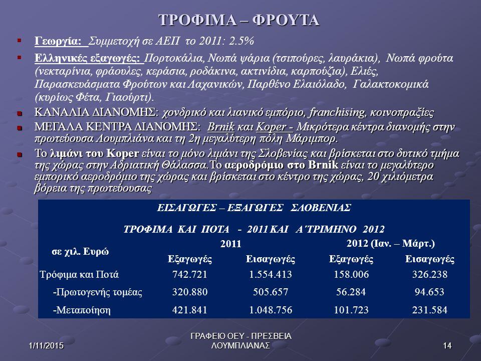 141/11/2015 ΓΡΑΦΕΙΟ ΟΕΥ - ΠΡΕΣΒΕΙΑ ΛΟΥΜΠΛΙΑΝΑΣ ΤΡΟΦΙΜΑ – ΦΡΟΥΤΑ  Γεωργία: Συμμετοχή σε ΑΕΠ το 2011: 2.5%  Ελληνικές εξαγωγές: Πορτοκάλια, Νωπά ψάρια