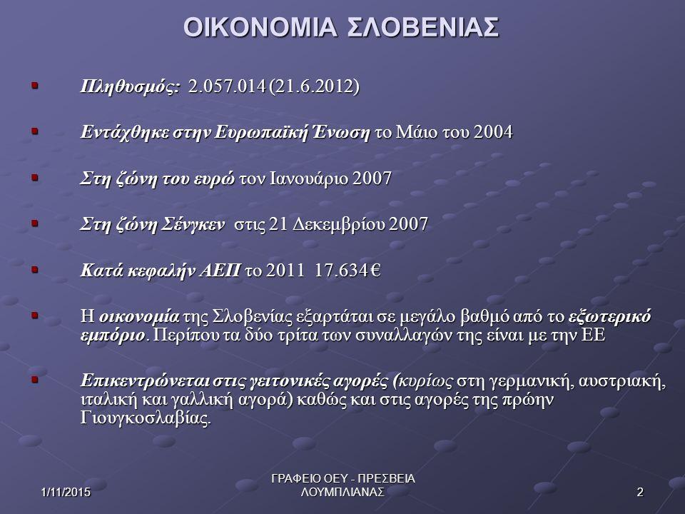 21/11/2015 ΓΡΑΦΕΙΟ ΟΕΥ - ΠΡΕΣΒΕΙΑ ΛΟΥΜΠΛΙΑΝΑΣ ΟΙΚΟΝΟΜΙΑ ΣΛΟΒΕΝΙΑΣ  Πληθυσμός: 2.057.014 (21.6.2012)  Εντάχθηκε στην Ευρωπαϊκή Ένωση το Μάιο του 2004  Στη ζώνη του ευρώ τον Ιανουάριο 2007  Στη ζώνη Σένγκεν στις 21 Δεκεμβρίου 2007  Κατά κεφαλήν ΑΕΠ το 2011 17.634 €  Η οικονομία της Σλοβενίας εξαρτάται σε μεγάλο βαθμό από το εξωτερικό εμπόριο.