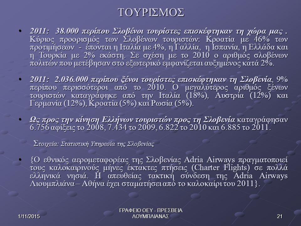ΤΟΥΡΙΣΜΟΣ 211/11/2015 ΓΡΑΦΕΙΟ ΟΕΥ - ΠΡΕΣΒΕΙΑ ΛΟΥΜΠΛΙΑΝΑΣ 2011: 38.000 περίπου Σλοβένοι τουρίστες επισκέφτηκαν τη χώρα μας. Κύριος προορισμός των Σλοβέ
