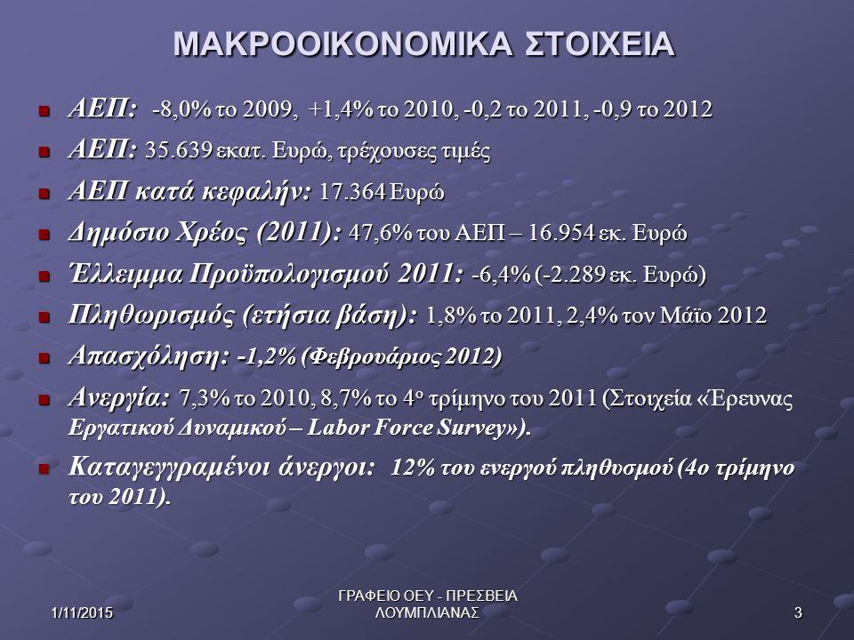 141/11/2015 ΓΡΑΦΕΙΟ ΟΕΥ - ΠΡΕΣΒΕΙΑ ΛΟΥΜΠΛΙΑΝΑΣ ΤΡΟΦΙΜΑ – ΦΡΟΥΤΑ  Γεωργία: Συμμετοχή σε ΑΕΠ το 2011: 2.5%  Ελληνικές εξαγωγές: Πορτοκάλια, Νωπά ψάρια (τσιπούρες, λαυράκια), Νωπά φρούτα (νεκταρίνια, φράουλες, κεράσια, ροδάκινα, ακτινίδια, καρπούζια), Ελιές, Παρασκευάσματα Φρούτων και Λαχανικών, Παρθένο Ελαιόλαδο, Γαλακτοκομικά (κυρίως Φέτα, Γιαούρτι).