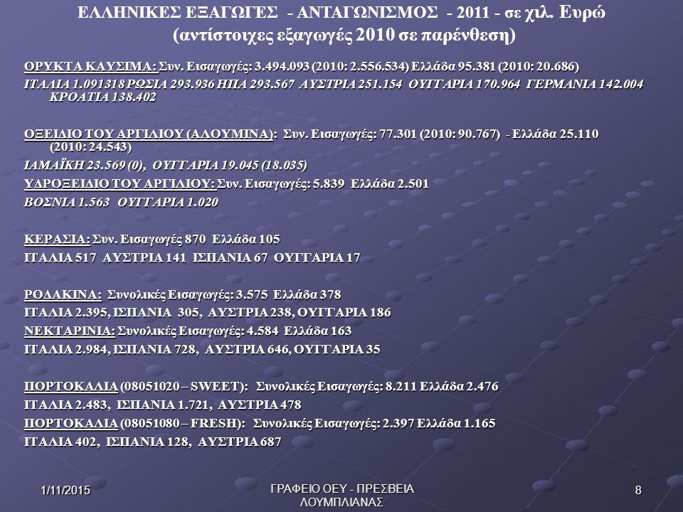 81/11/2015 ΓΡΑΦΕΙΟ ΟΕΥ - ΠΡΕΣΒΕΙΑ ΛΟΥΜΠΛΙΑΝΑΣ ΟΡΥΚΤΑ ΚΑΥΣΙΜΑ: Συν. Εισαγωγές: 3.494.093 (2010: 2.556.534) Ελλάδα 95.381 (2010: 20.686) ΙΤΑΛΙΑ 1.091318