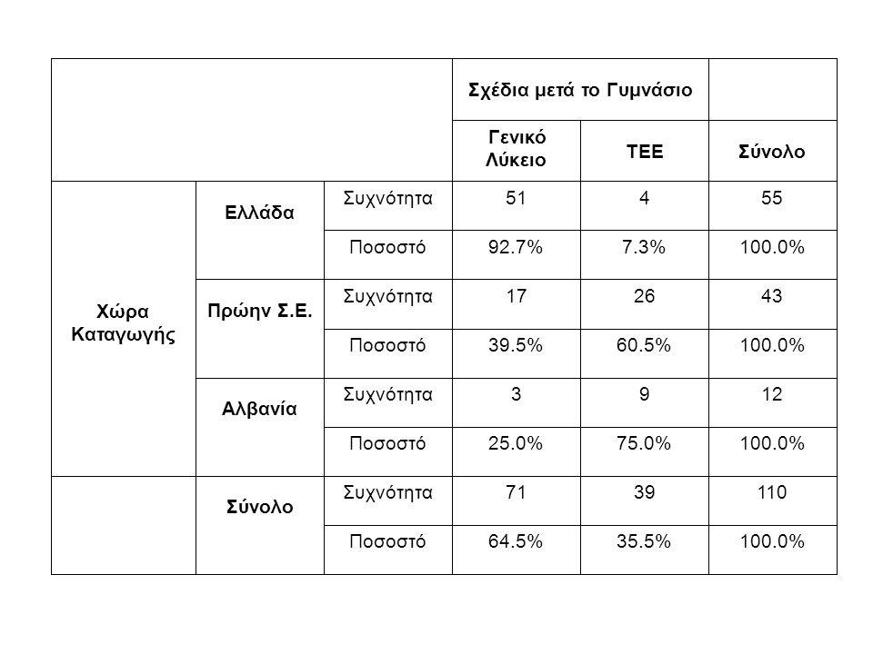 Σχέδια μετά το Γυμνάσιο Γενικό Λύκειο TEE Σύνολο Χώρα Καταγωγής Ελλάδα Συχνότητα51455 Ποσοστό92.7%7.3%100.0% Πρώην Σ.Ε.
