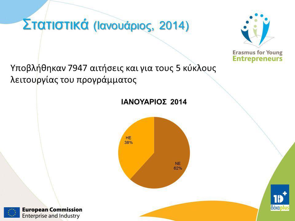 Στατιστικά (Ιανουάριος, 2014) Υποβλήθηκαν 7947 αιτήσεις και για τους 5 κύκλους λειτουργίας του προγράμματος