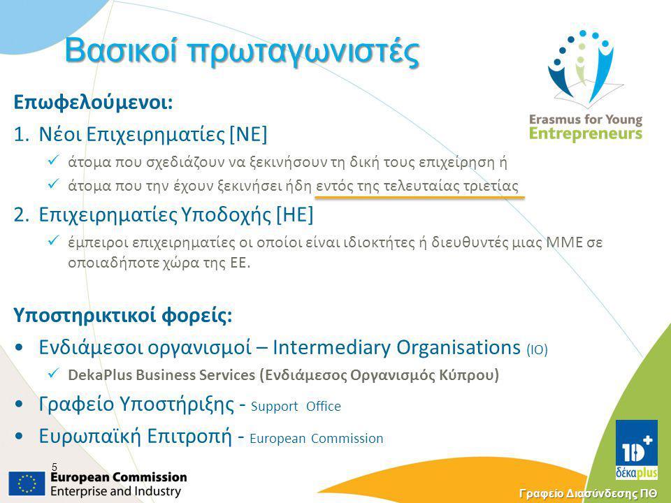 Γραφείο Διασύνδεσης ΠΘ 5 Βασικοί πρωταγωνιστές Επωφελούμενοι: 1.Νέοι Επιχειρηματίες [ΝΕ] άτομα που σχεδιάζουν να ξεκινήσουν τη δική τους επιχείρηση ή