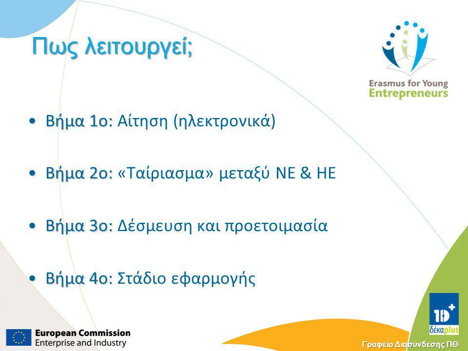 Γραφείο Διασύνδεσης ΠΘ Πως λειτουργεί; Βήμα 1ο:Βήμα 1ο: Αίτηση (ηλεκτρονικά) Βήμα 2ο:Βήμα 2ο: «Ταίριασμα» μεταξύ ΝΕ & HE Βήμα 3ο:Βήμα 3ο: Δέσμευση και