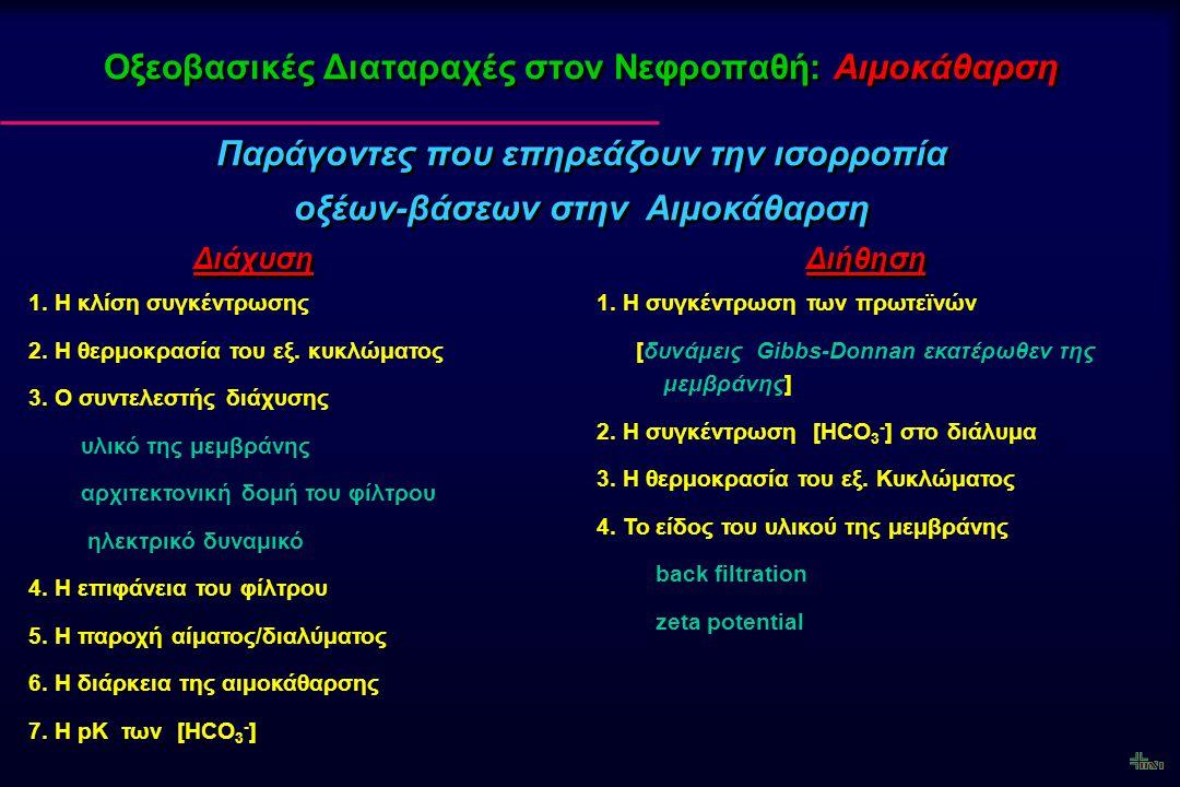 Οξεοβασικές Διαταραχές στον Νεφροπαθή: Αιμοκάθαρση 1. Η κλίση συγκέντρωσης 2. Η θερμοκρασία του εξ. κυκλώματος 3. Ο συντελεστής διάχυσης υλικό της μεμ
