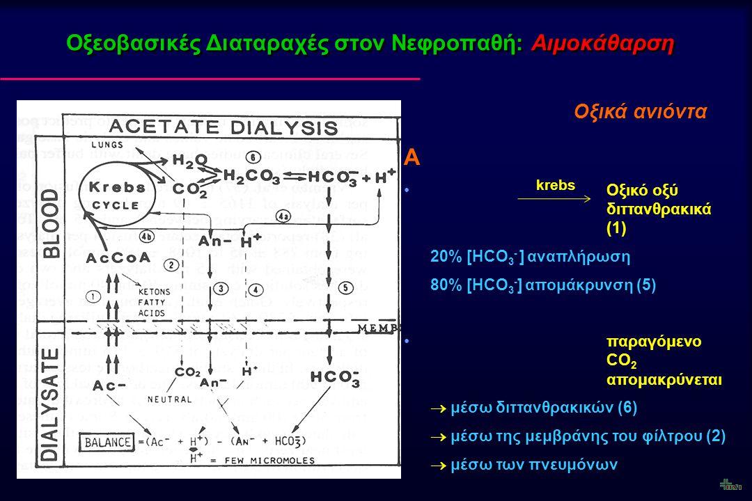 Οξεοβασικές Διαταραχές στον Νεφροπαθή: Αιμοκάθαρση Οξικά ανιόντα Α διαλυτότητα CO 2 στο πλάσμα είναι περίπου 1 mmol/L απομακρύνεται μέσω της μεμβράνης του φίλτρου (διάχυση) μικρή [0.2-0.3mmol/L] η αντίδραση 6 έχει σαν αποτέλεσμα την προσθήκη H + στον οργανισμό (παράλληλη απομάκρυνση [HCO 3 ] - ) Feriani M et al, 1996 [Replacement]*