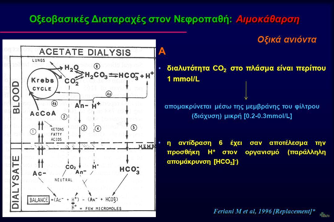 Οξεοβασικές Διαταραχές στον Νεφροπαθή: Αιμοδιήθηση Η συγκέντρωση των βάσεων ([HCO 3 - ]) στο υγρό υποκατάστασης είναι περίπου 30-40 mEq/L Η συγκέντρωση των οξικών ή γαλακτικών είναι περίπου 40 mEq/L Η χορήγηση οξικών ανιόντων στο υγρό υποκατάστασης αυξάνει την συγκέντρωση των διττανθρακικών του ορού περισσότερο αποτελεσματικά σε σχέση με την κλασσική αιμοκάθαρση με οξική ανιόντα* *Kishimoto T et al, Blood Purif 1984, 2: 81-87