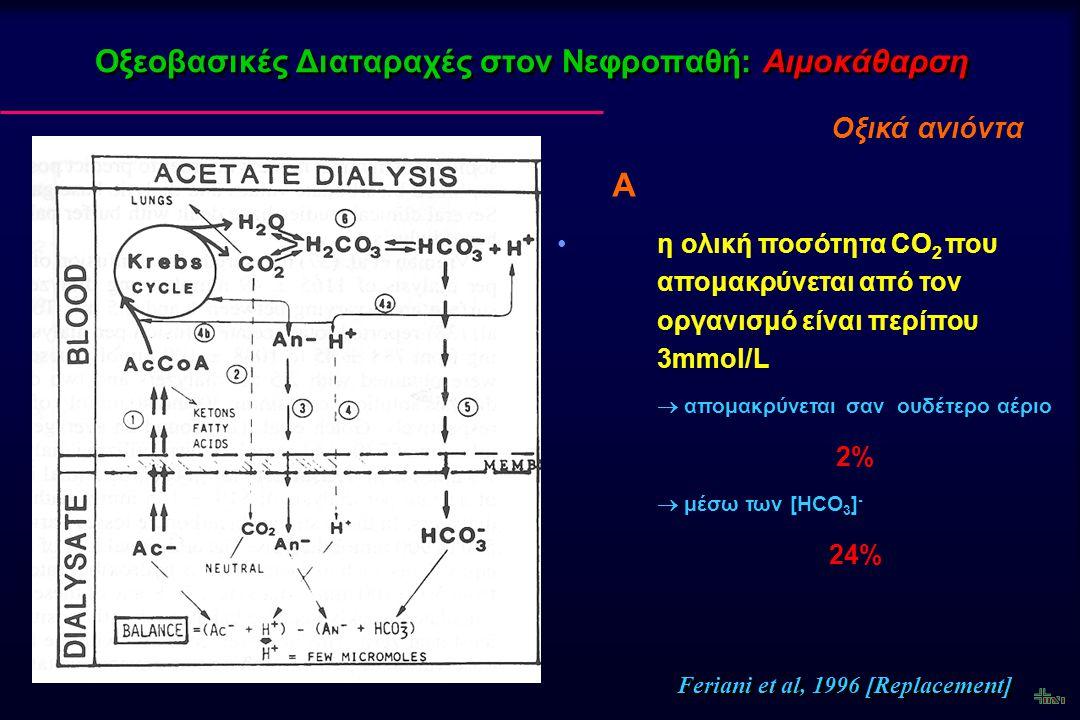 Οξεοβασικές Διαταραχές στον Νεφροπαθή: Αιμοκάθαρση Οξικά ανιόντα Α η ολική ποσότητα CO 2 που απομακρύνεται στο διάλυμα > από την ποσότητα που απομακρύνεται από το πλάσμα* [πιθανά προέρχεται από το παραγόμενο στα ερυθροκύτταρα κατά την δίοδο του αίματος από το φίλτρο της αιμοκάθαρσης] Bosch et al, ΚΙ 1984; 25: 830-837