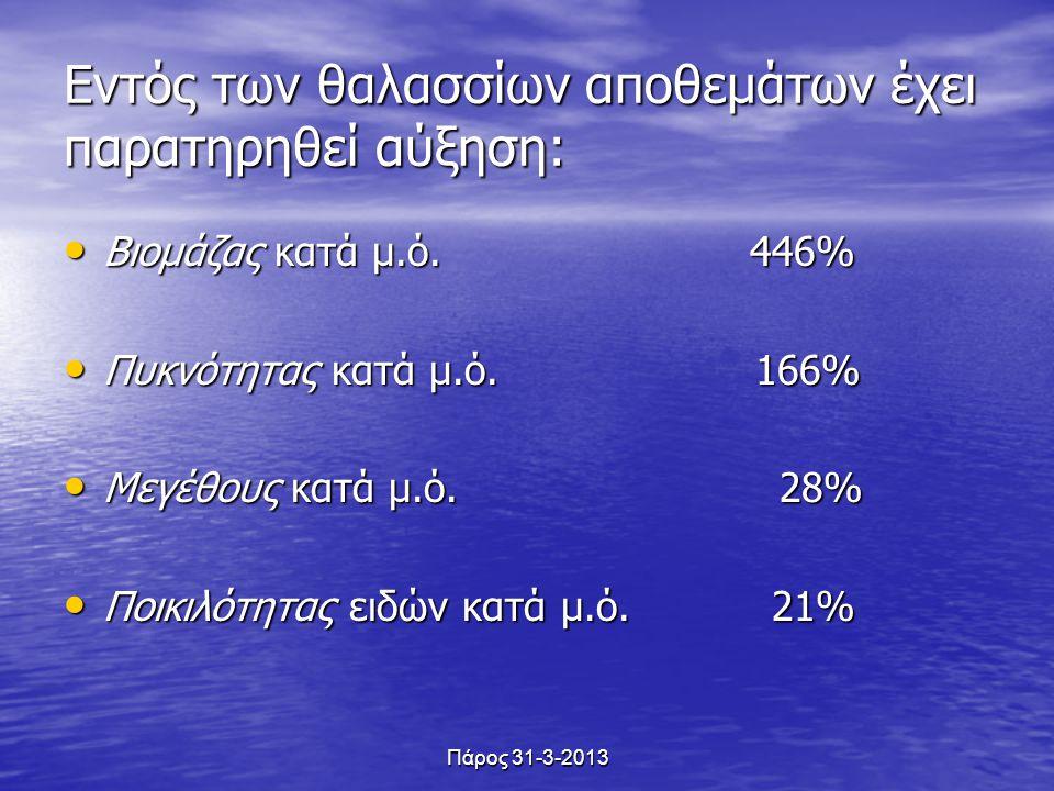 Εντός των θαλασσίων αποθεμάτων έχει παρατηρηθεί αύξηση: Βιομάζας κατά μ.ό. 446% Βιομάζας κατά μ.ό. 446% Πυκνότητας κατά μ.ό. 166% Πυκνότητας κατά μ.ό.