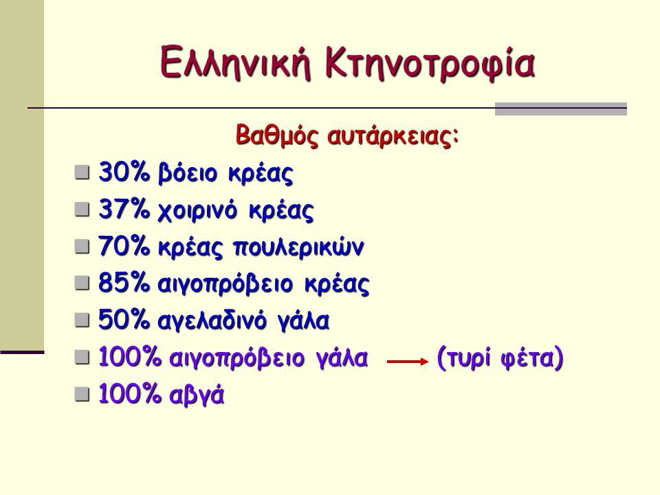 Ελληνική Κτηνοτροφία Βαθμός αυτάρκειας: 30% βόειο κρέας 30% βόειο κρέας 37% χοιρινό κρέας 37% χοιρινό κρέας 70% κρέας πουλερικών 70% κρέας πουλερικών