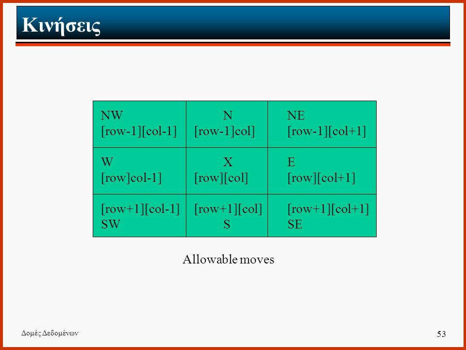 Δομές Δεδομένων 53 Κινήσεις NW NNE [row-1][col-1][row-1]col][row-1][col+1] W XE [row]col-1][row][col][row][col+1] [row+1][col-1][row+1][col][row+1][col+1] SW SSE Allowable moves