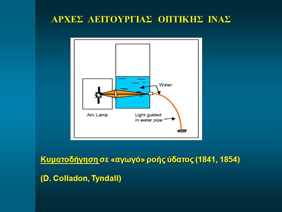 Κυματοδήγηση σε «αγωγό» ροής ύδατος (1841, 1854) (D. Colladon, Tyndall)