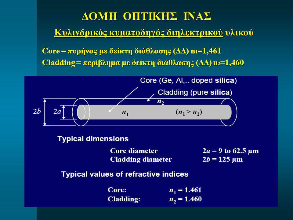 ΔΟΜΗ ΟΠΤΙΚΗΣ ΙΝΑΣ Κυλινδρικός κυματοδηγός διηλεκτρικού υλικού Core = πυρήνας με δείκτη διάθλασης (ΔΔ) n 1 =1,461 Cladding = περίβλημα με δείκτη διάθλα
