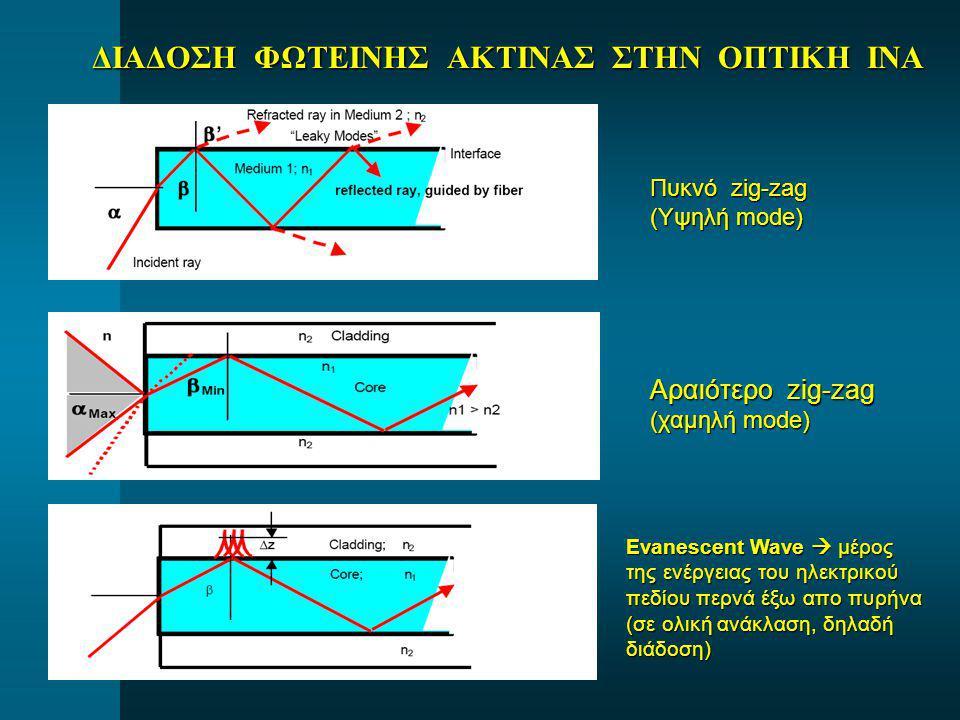 ΔΙΑΔΟΣΗ ΦΩΤΕΙΝΗΣ ΑΚΤΙΝΑΣ ΣΤΗΝ ΟΠΤΙΚΗ ΙΝΑ Πυκνό zig-zag (Υψηλή mode) Αραιότερο zig-zag (χαμηλή mode) Evanescent Wave  μέρος της ενέργειας του ηλεκτρικ
