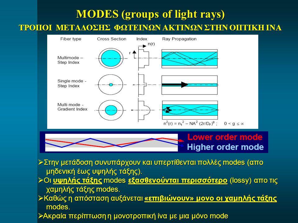 MODES (groups of light rays) ΤΡΟΠΟΙ ΜΕΤΑΔΟΣΗΣ ΦΩΤΕΙΝΩΝ ΑΚΤΙΝΩΝ ΣΤΗΝ ΟΠΤΙΚΗ ΙΝΑ  Στην μετάδοση συνυπάρχουν και υπερτίθενται πολλές modes (απο μηδενική