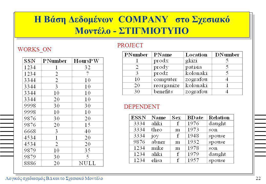 Λογικός σχεδιασμός ΒΔ και το Σχεσιακό Μοντέλο22 Η Βάση Δεδομένων COMPANY στο Σχεσιακό Μοντέλο - ΣΤΙΓΜΙΟΤΥΠΟ. WORKS_ON PROJECT DEPENDENT