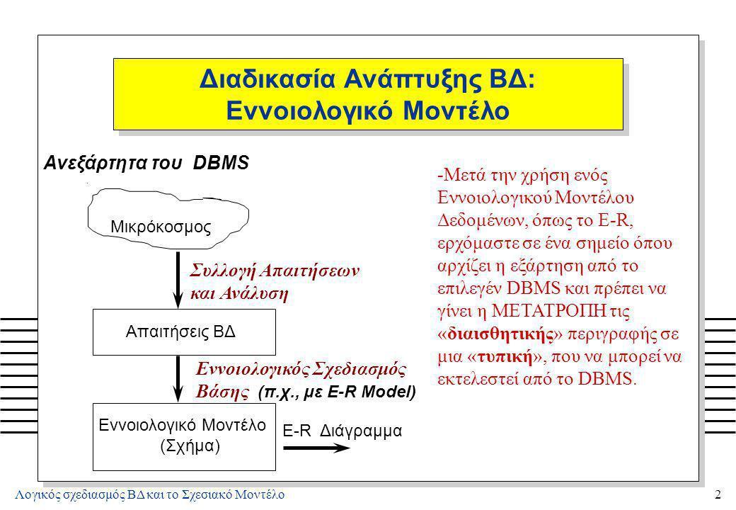 Λογικός σχεδιασμός ΒΔ και το Σχεσιακό Μοντέλο23 Ορισμός Σχεσιακού Μοντέλου: ΠΡΑΞΕΙΣ n ΠΡΑΞΕΙΣ –Διαχωρίζονται σε (α) ΕΝΗΜΕΡΩΣΕΙΣ, (β) ΑΝΑΚΤΗΣΕΙΣ n Το σύνολο των πράξεων στο Σχεσιακό Μοντέλο είναι ΚΛΕΙΣΤΟ δηλαδή οι πράξεις ορίζονται σε Σχέσεις και έχουν αποτέλεσμα νέες Σχέσεις n Ενημερώσεις (UPDATE) σε Σχέσεις –Εισαγωγή (INSERT) πλειάδας –Διαγραφή (DELETE) πλειάδας –Τροποποίηση (MODIFY) πλειάδας n Οι περιορισμοί ακεραιότητας δεν πρέπει να παραβιάζονται με την εκτέλεση μιας πράξης ενημέρωσης.