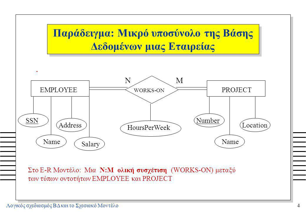 Λογικός σχεδιασμός ΒΔ και το Σχεσιακό Μοντέλο4 Παράδειγμα: Μικρό υποσύνολο της Βάσης Δεδομένων μιας Εταιρείας. EMPLOYEE WORKS-ON PROJECT NM SSN Name A
