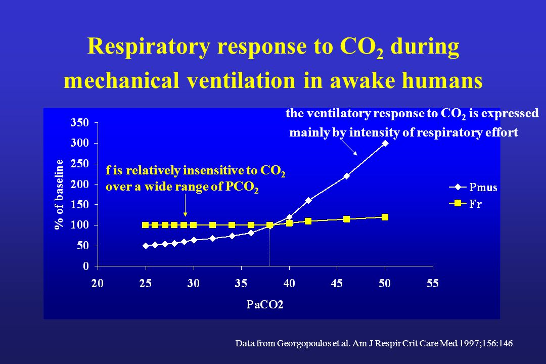 Respiratory response to CO 2 during mechanical ventilation in awake humans Data from Georgopoulos et al.