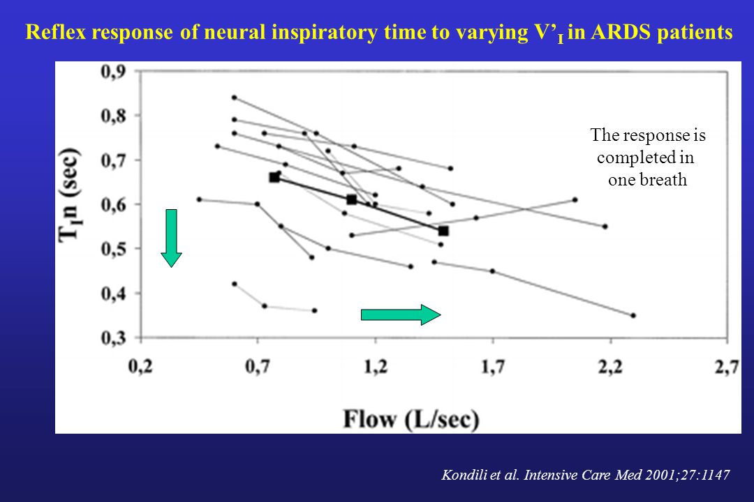 Reflex response of neural inspiratory time to varying V' I in ARDS patients Kondili et al.