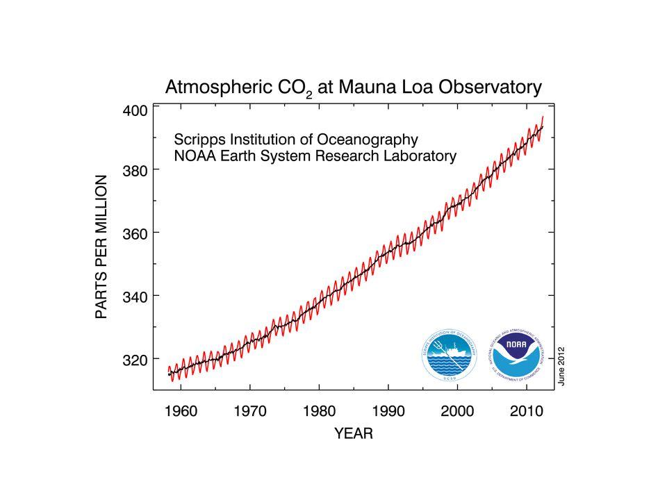 CO2 since 1960