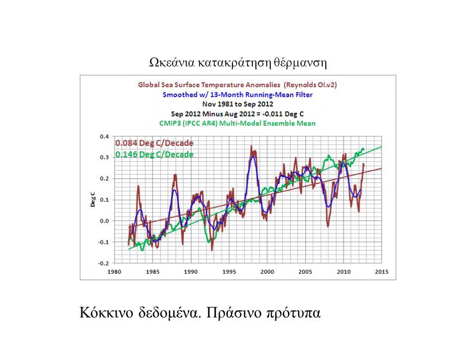 Ωκεάνια κατακράτηση θέρμανση Κόκκινο δεδομένα. Πράσινο πρότυπα