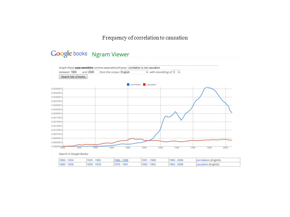 Frequency of correlation to causation