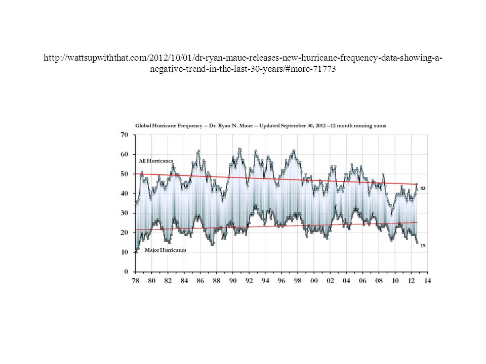 http://wattsupwiththat.com/2012/10/01/dr-ryan-maue-releases-new-hurricane-frequency-data-showing-a- negative-trend-in-the-last-30-years/#more-71773