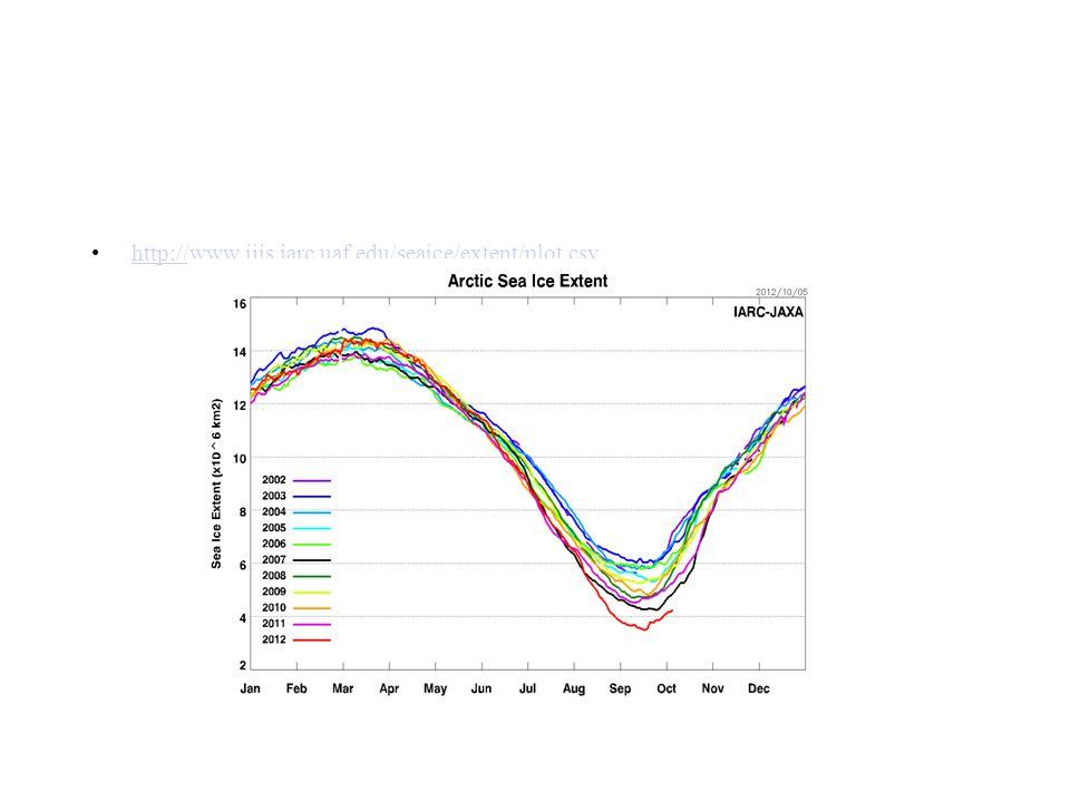 http://www.ijis.iarc.uaf.edu/seaice/extent/plot.csv