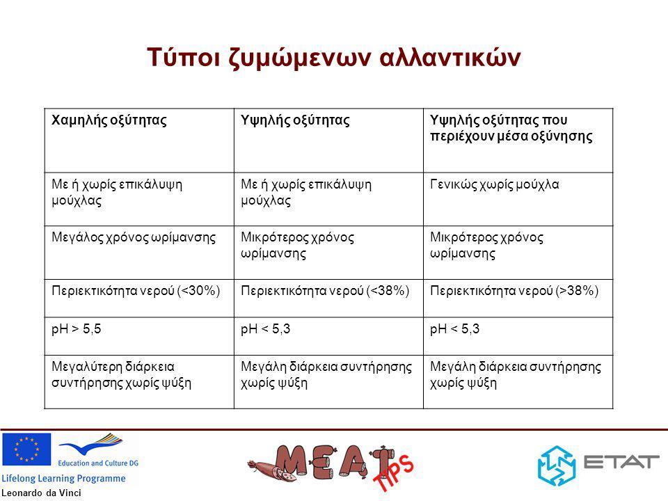 Leonardo da Vinci Τύποι ζυμώμενων αλλαντικών Χαμηλής οξύτηταςΥψηλής οξύτηταςΥψηλής οξύτητας που περιέχουν μέσα οξύνησης Με ή χωρίς επικάλυψη μούχλας Γενικώς χωρίς μούχλα Μεγάλος χρόνος ωρίμανσηςΜικρότερος χρόνος ωρίμανσης Περιεκτικότητα νερού (<30%)Περιεκτικότητα νερού (<38%)Περιεκτικότητα νερού (>38%) pH > 5,5pH < 5,3 Μεγαλύτερη διάρκεια συντήρησης χωρίς ψύξη Μεγάλη διάρκεια συντήρησης χωρίς ψύξη