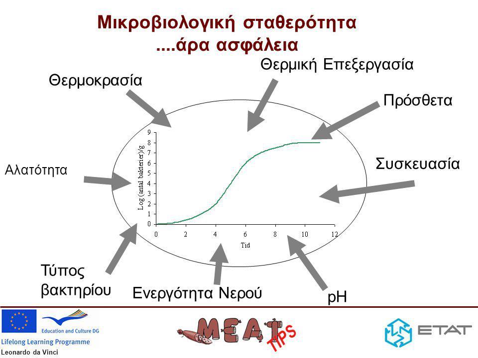 Leonardo da Vinci Θερμική Επεξεργασία Θερμοκρασία Τύπος βακτηρίου pH Αλατότητα Συσκευασία Ενεργότητα Νερού Πρόσθετα Μικροβιολογική σταθερότητα....άρα ασφάλεια