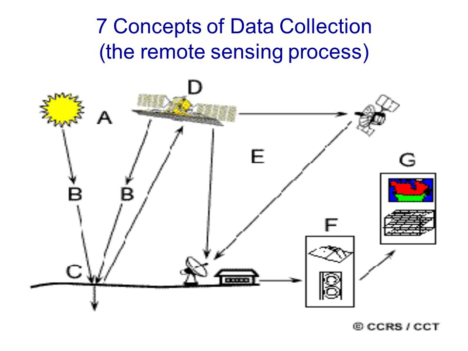 7 Concepts of Data Collection (the remote sensing process)