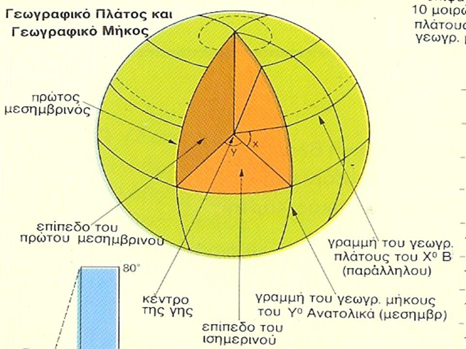 Γεωγραφικό πλάτος Γεωγραφικό πλάτος είναι οι γραμμές που επεκτείνονται σε μια κατεύθυνση από την ανατολή προς την δύση, αλλά χρησιμοποιούνται για να βρίσκουν τοποθεσίες στο βόρειο ημισφαίριο και το νότιο ημισφαίριο.