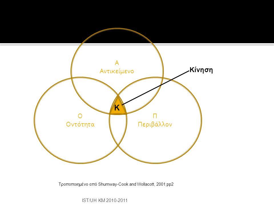 IST/UH KM 2010-2011 Ο Οντότητα Α Αντικείμενο Π Περιβάλλον Κ Κίνηση Τροποποιημένο από Shumway-Cook and Wollacott, 2001;pp2
