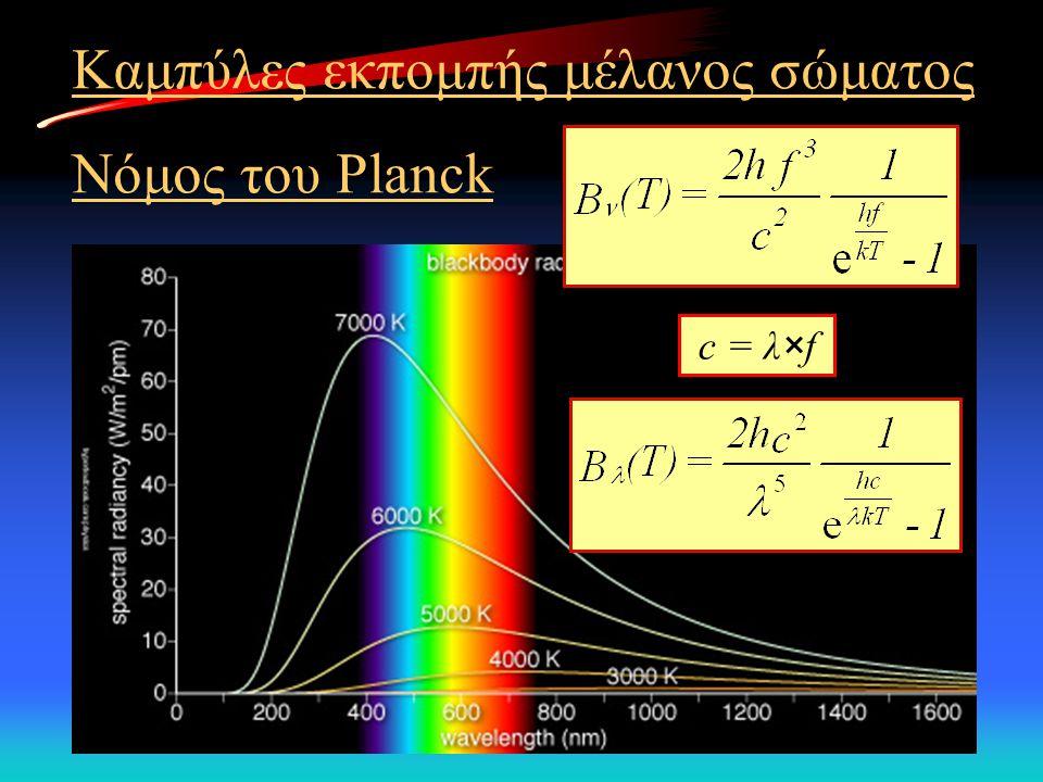 Καμπύλες εκπομπής μέλανος σώματος Νόμος του Planck c = λ×f