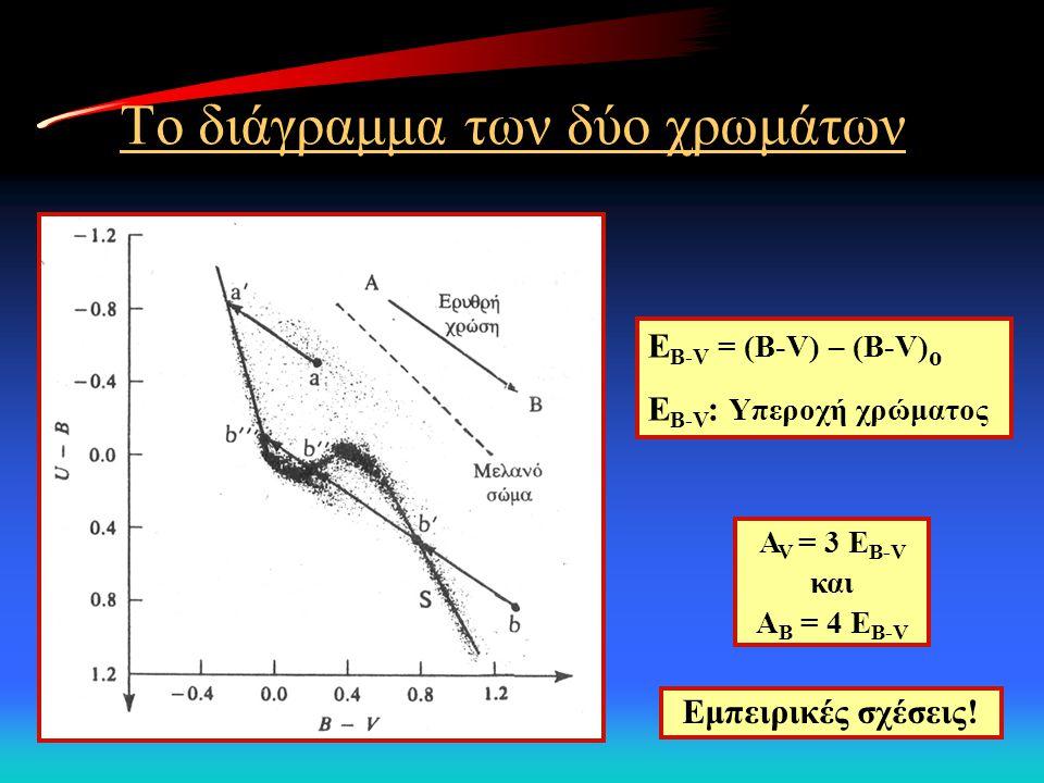 Το διάγραμμα των δύο χρωμάτων E B-V = (B-V) – (B-V) o E B-V : Υπεροχή χρώματος A V = 3 E B-V και Α Β = 4 E B-V Εμπειρικές σχέσεις!