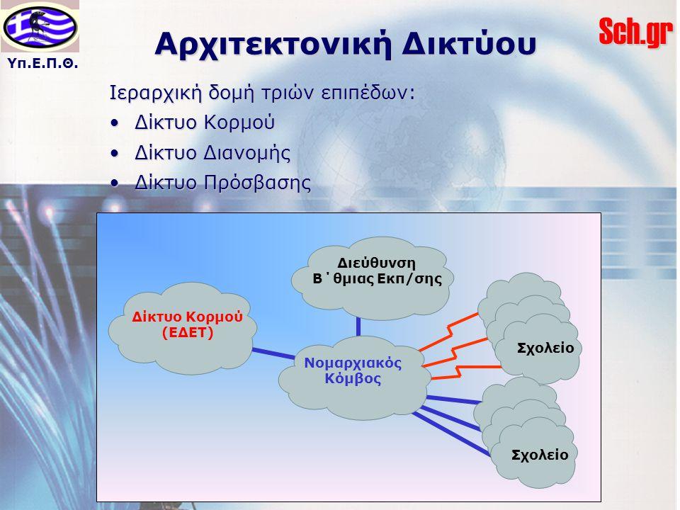 Υπ.Ε.Π.Θ.Sch.gr Αρχιτεκτονική Δικτύου Ιεραρχική δομή τριών επιπέδων: Δίκτυο ΚορμούΔίκτυο Κορμού Δίκτυο ΔιανομήςΔίκτυο Διανομής Δίκτυο ΠρόσβασηςΔίκτυο Πρόσβασης Δίκτυο Κορμού (ΕΔΕΤ) Νομαρχιακός Κόμβος Σ.Ε.
