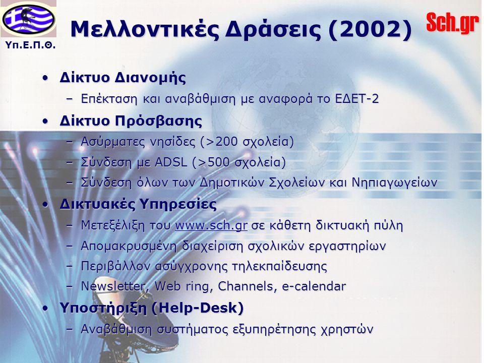 Υπ.Ε.Π.Θ.Sch.gr Μελλοντικές Δράσεις (2002) Δίκτυο ΔιανομήςΔίκτυο Διανομής –Επέκταση και αναβάθμιση με αναφορά το ΕΔΕΤ-2 Δίκτυο ΠρόσβασηςΔίκτυο Πρόσβασης –Ασύρματες νησίδες (>200 σχολεία) –Σύνδεση με ADSL (>500 σχολεία) –Σύνδεση όλων των Δημοτικών Σχολείων και Νηπιαγωγείων Δικτυακές ΥπηρεσίεςΔικτυακές Υπηρεσίες –Μετεξέλιξη του www.sch.gr σε κάθετη δικτυακή πύλη –Απομακρυσμένη διαχείριση σχολικών εργαστηρίων –Περιβάλλον ασύγχρονης τηλεκπαίδευσης –Newsletter, Web ring, Channels, e-calendar Υποστήριξη (Help-Desk)Υποστήριξη (Help-Desk) –Αναβάθμιση συστήματος εξυπηρέτησης χρηστών