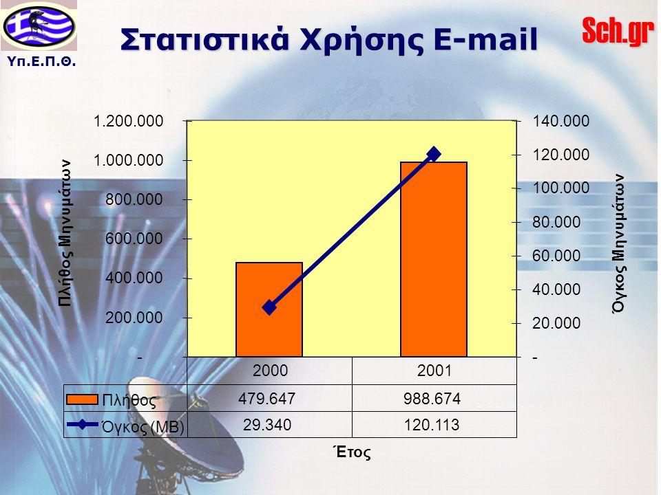 Υπ.Ε.Π.Θ.Sch.gr Στατιστικά Χρήσης E-mail - 200.000 400.000 600.000 800.000 1.000.000 1.200.000 Έτος Πλήθος Μηνυμάτων - 20.000 40.000 60.000 80.000 100.000 120.000 140.000 Όγκος Μηνυμάτων Πλήθος 479.647 988.674 Όγκος (ΜΒ) 29.340 120.113 20002001