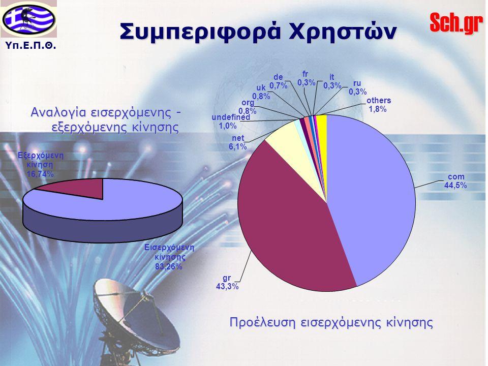 Υπ.Ε.Π.Θ.Sch.gr Συμπεριφορά Χρηστών de 0,7% org 0,8% fr 0,3% net 6,1% uk 0,8% it 0,3% ru 0,3% others 1,8% undefined 1,0% com 44,5% gr 43,3% Προέλευση εισερχόμενης κίνησης Εισερχόμενη κίνησης 83,26% Εξερχόμενη κίνηση 16,74% Αναλογία εισερχόμενης - εξερχόμενης κίνησης